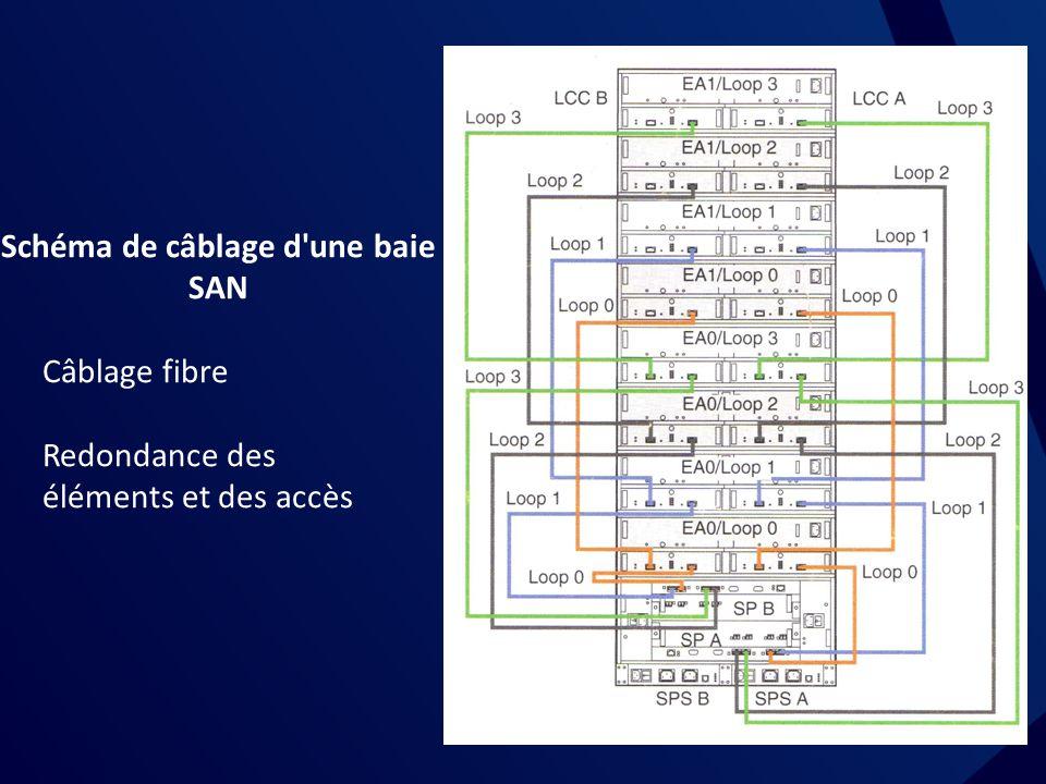 Schéma de câblage d une baie SAN Câblage fibre Redondance des éléments et des accès