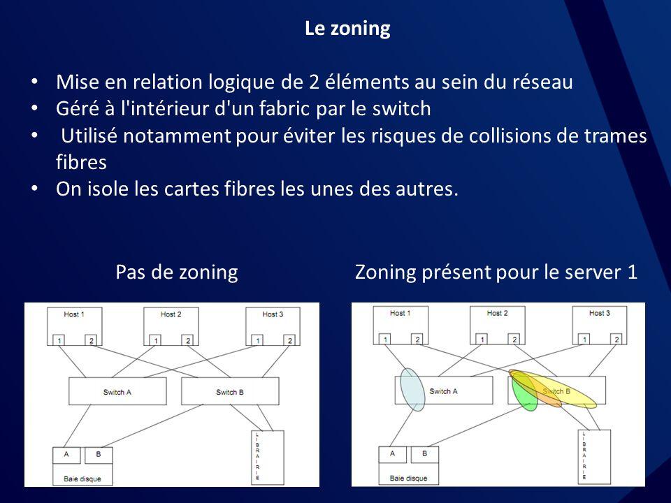 Le zoning Mise en relation logique de 2 éléments au sein du réseau Géré à l intérieur d un fabric par le switch Utilisé notamment pour éviter les risques de collisions de trames fibres On isole les cartes fibres les unes des autres.