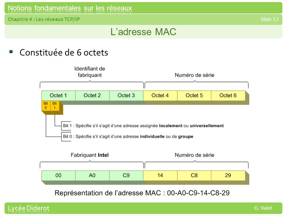 Chapitre 4 : Les réseaux TCP/IPSlide 12 G. Valet Ladresse MAC Constituée de 6 octets
