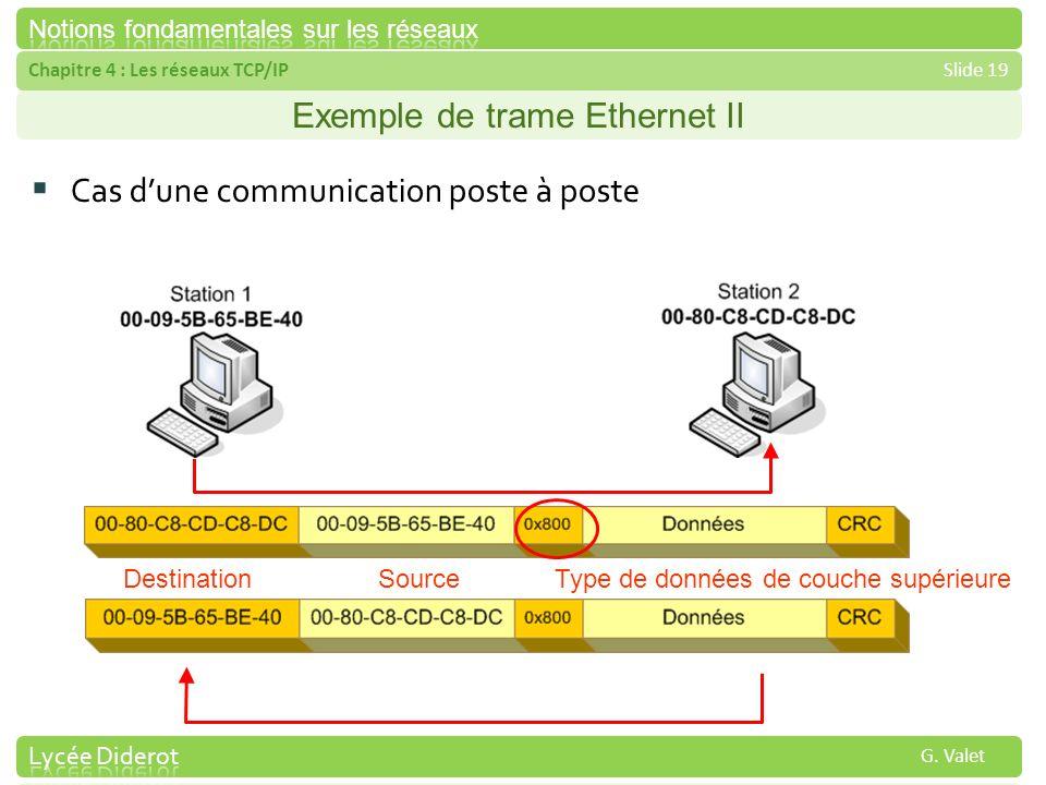 Chapitre 4 : Les réseaux TCP/IPSlide 19 G. Valet Exemple de trame Ethernet II Cas dune communication poste à poste DestinationSourceType de données de