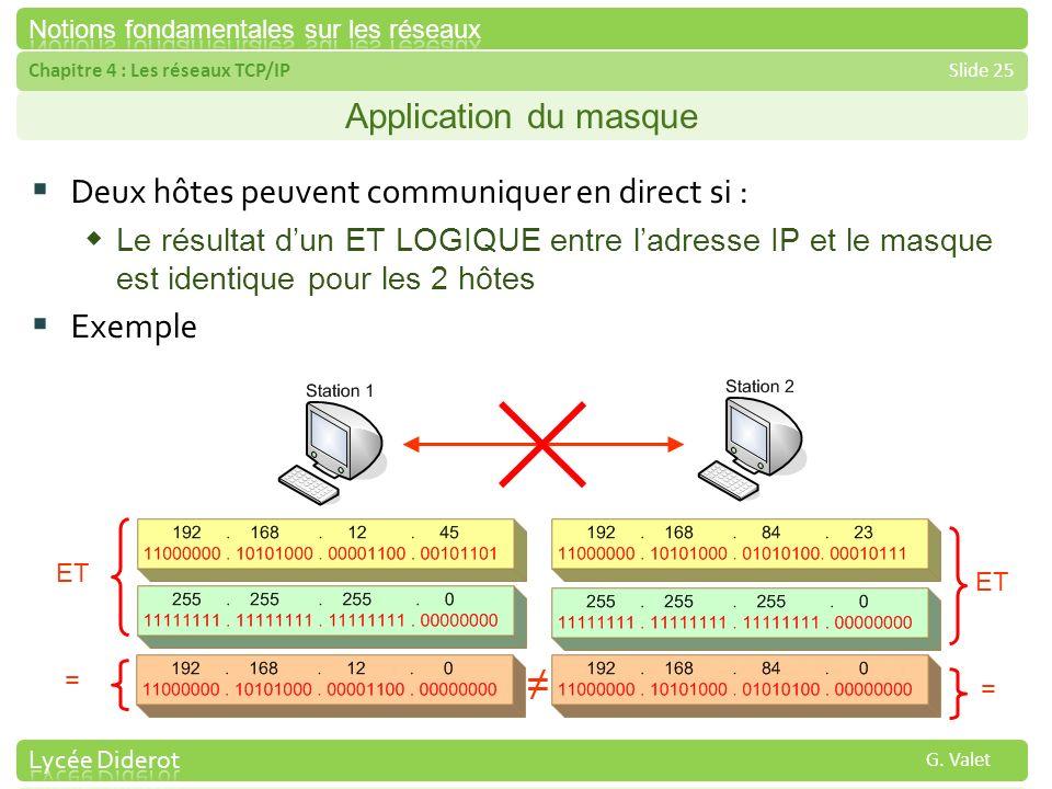 Chapitre 4 : Les réseaux TCP/IPSlide 25 G. Valet Application du masque Deux hôtes peuvent communiquer en direct si : Le résultat dun ET LOGIQUE entre