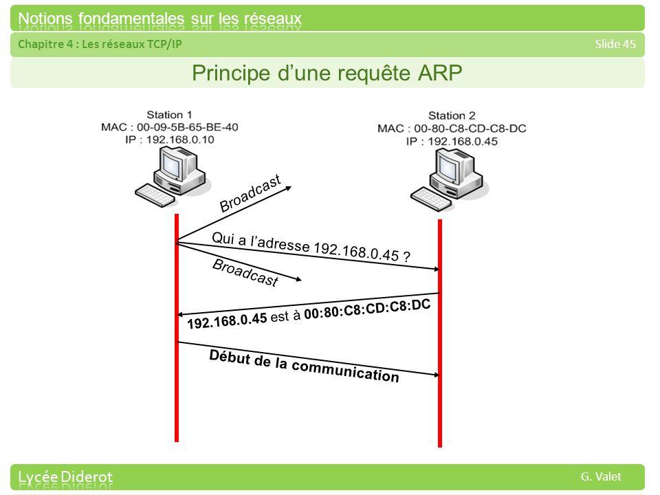 Chapitre 4 : Les réseaux TCP/IPSlide 45 G. Valet Principe dune requête ARP Qui a ladresse 192.168.0.45 ? Broadcast 192.168.0.45 est à 00:80:C8:CD:C8:D
