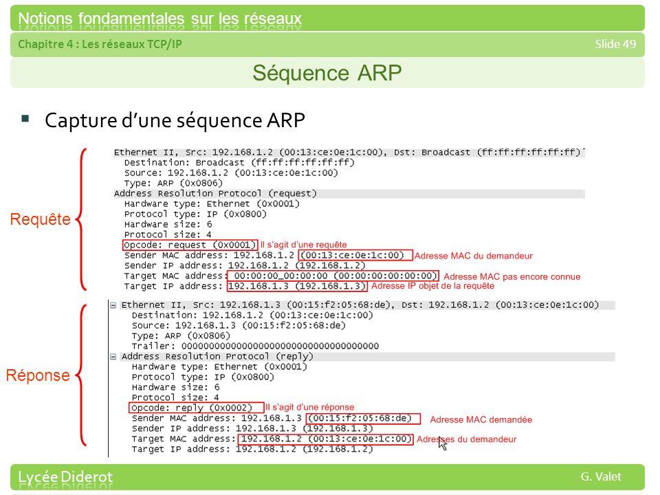 Chapitre 4 : Les réseaux TCP/IPSlide 49 G. Valet Séquence ARP Capture dune séquence ARP Requête Réponse