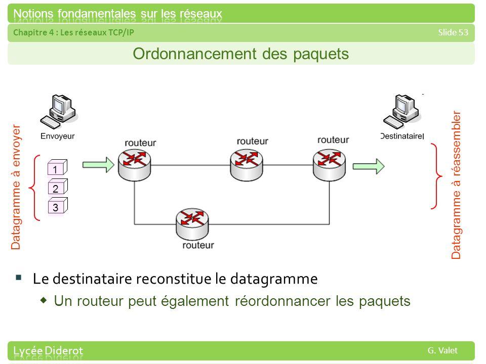 Chapitre 4 : Les réseaux TCP/IPSlide 53 G. Valet Ordonnancement des paquets 123 Datagramme à envoyer Datagramme à réassembler Le destinataire reconsti