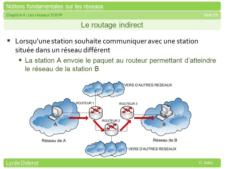 Chapitre 4 : Les réseaux TCP/IPSlide 59 G. Valet Le routage indirect Lorsquune station souhaite communiquer avec une station située dans un réseau dif