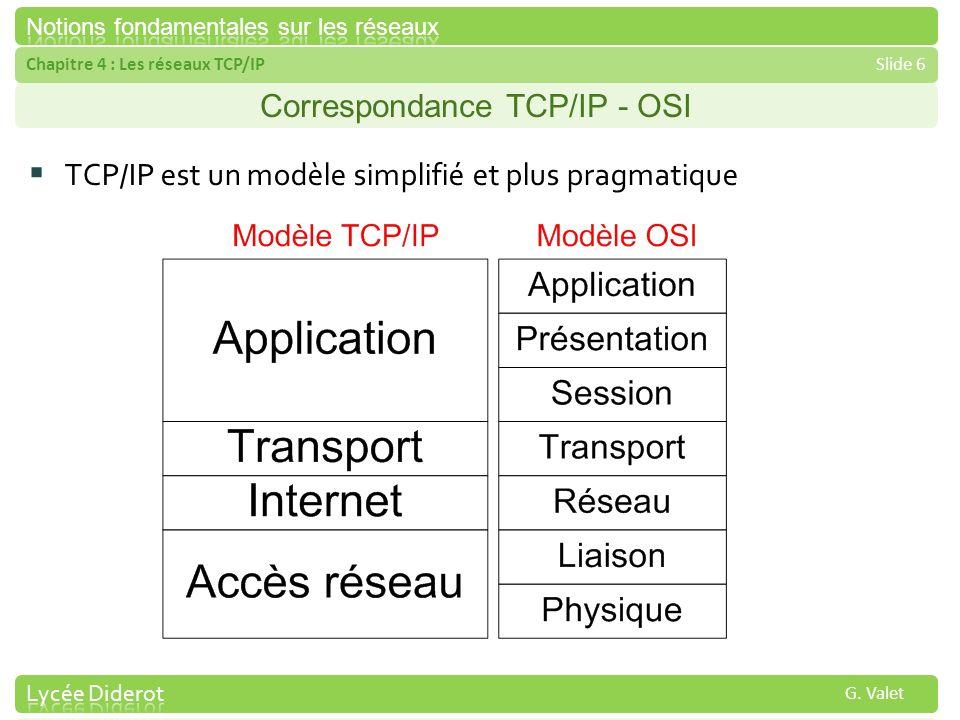 Chapitre 4 : Les réseaux TCP/IPSlide 6 G. Valet Correspondance TCP/IP - OSI TCP/IP est un modèle simplifié et plus pragmatique