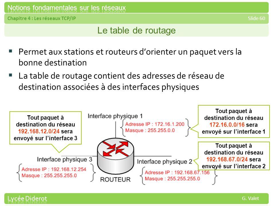 Chapitre 4 : Les réseaux TCP/IPSlide 60 G. Valet Le table de routage Permet aux stations et routeurs dorienter un paquet vers la bonne destination La