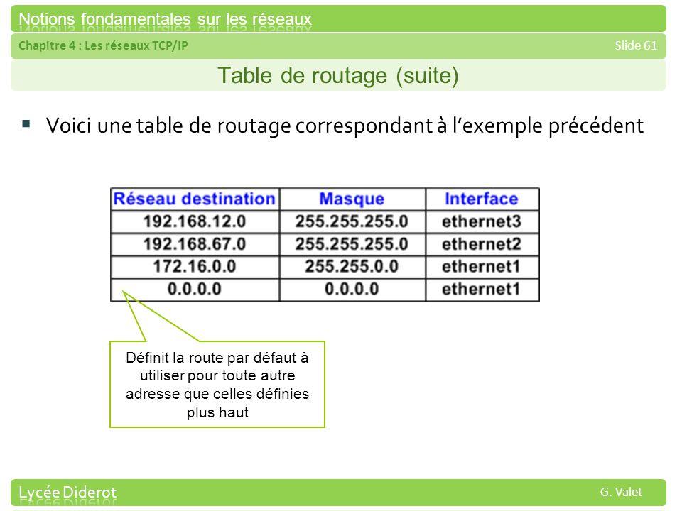 Chapitre 4 : Les réseaux TCP/IPSlide 61 G. Valet Table de routage (suite) Voici une table de routage correspondant à lexemple précédent Définit la rou