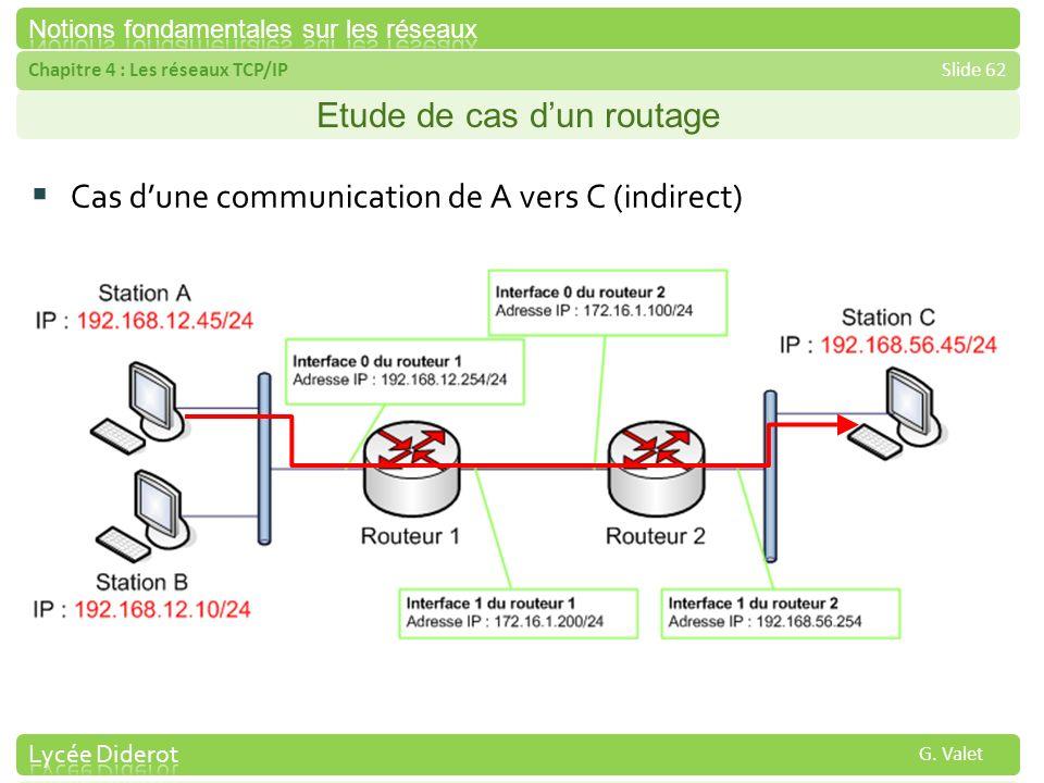 Chapitre 4 : Les réseaux TCP/IPSlide 62 G. Valet Etude de cas dun routage Cas dune communication de A vers C (indirect)