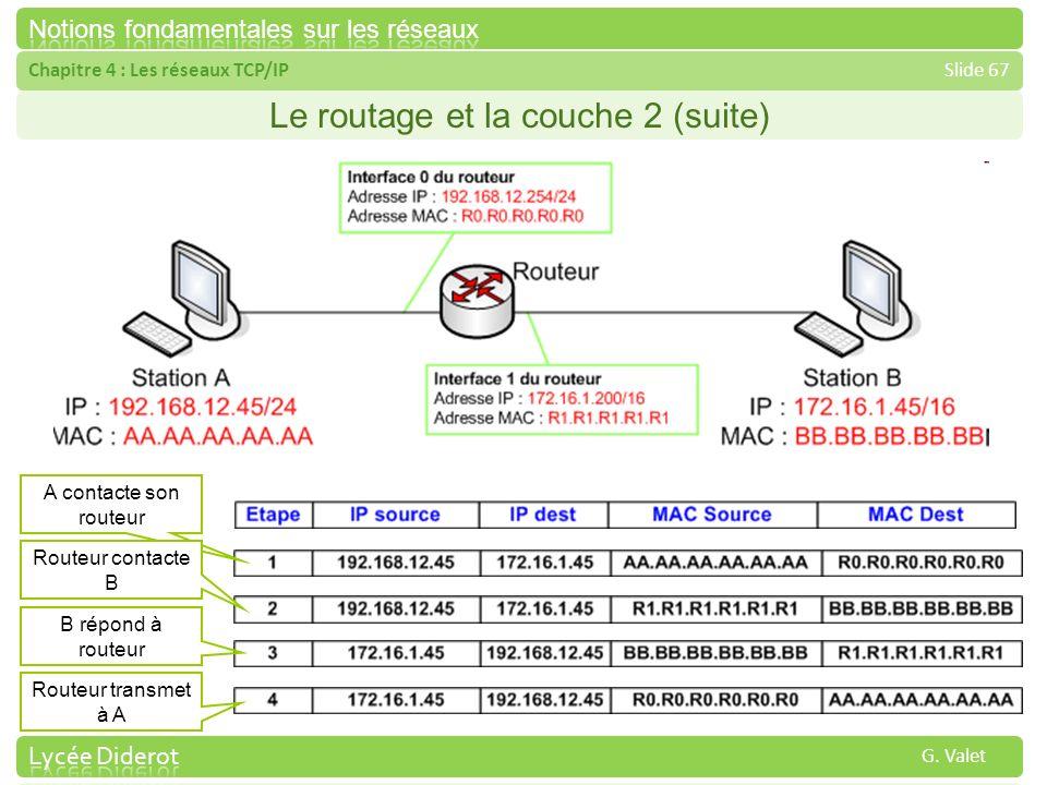 Chapitre 4 : Les réseaux TCP/IPSlide 67 G. Valet Le routage et la couche 2 (suite) A contacte son routeur Routeur contacte B B répond à routeur Routeu