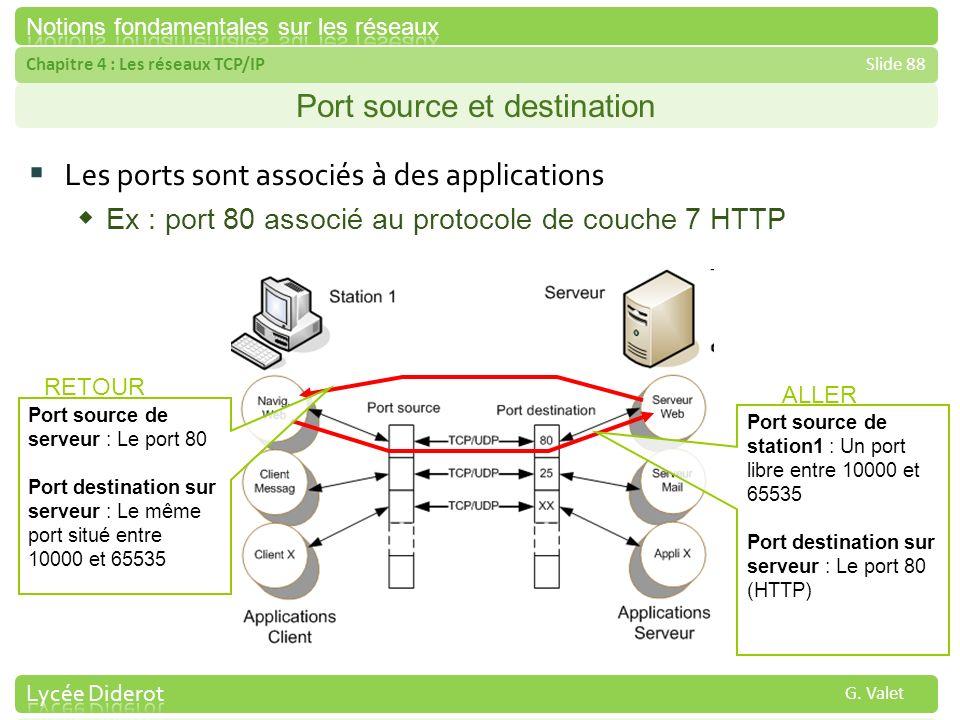 Chapitre 4 : Les réseaux TCP/IPSlide 88 G. Valet Port source et destination Les ports sont associés à des applications Ex : port 80 associé au protoco