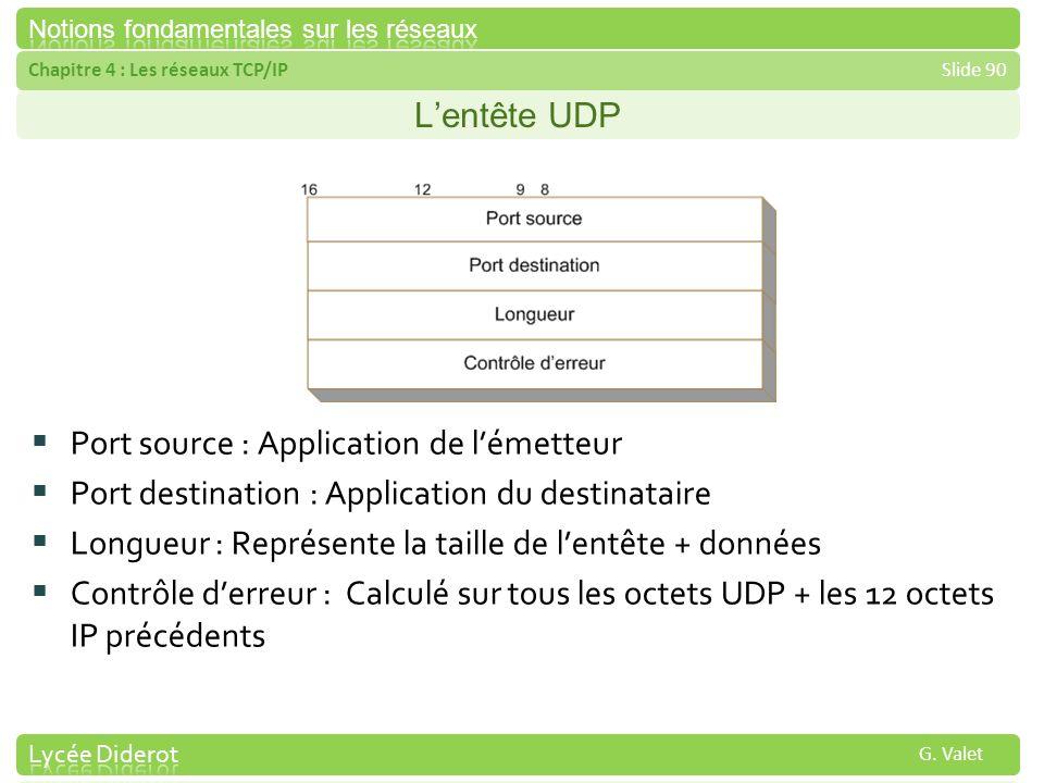 Chapitre 4 : Les réseaux TCP/IPSlide 90 G. Valet Lentête UDP Port source : Application de lémetteur Port destination : Application du destinataire Lon