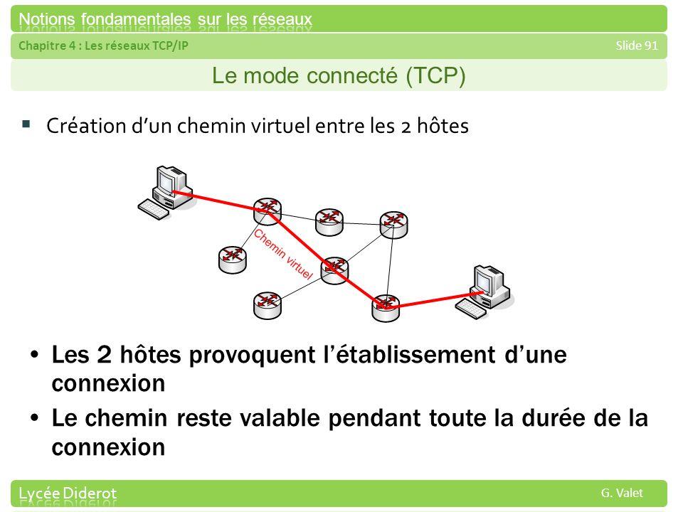 Chapitre 4 : Les réseaux TCP/IPSlide 91 G. Valet Le mode connecté (TCP) Création dun chemin virtuel entre les 2 hôtes Les 2 hôtes provoquent létabliss