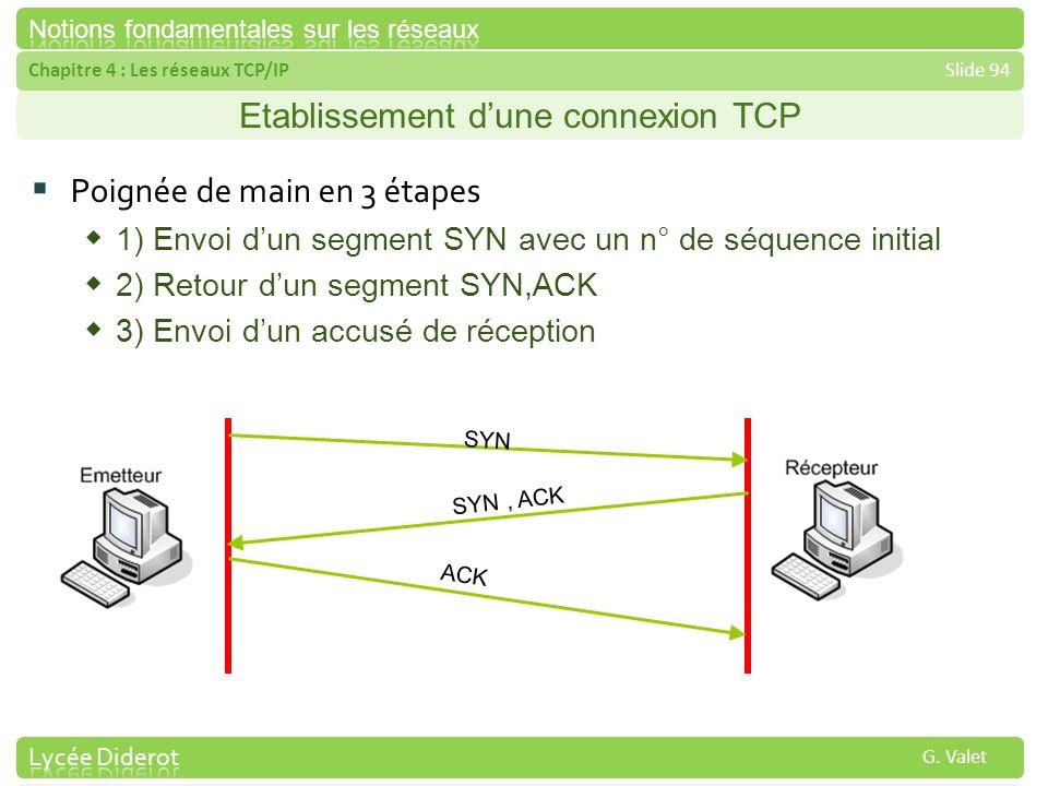 Chapitre 4 : Les réseaux TCP/IPSlide 94 G. Valet Etablissement dune connexion TCP Poignée de main en 3 étapes 1) Envoi dun segment SYN avec un n° de s