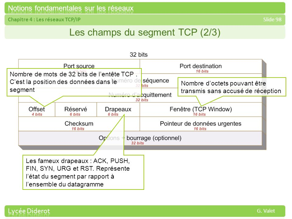 Chapitre 4 : Les réseaux TCP/IPSlide 98 G. Valet Les champs du segment TCP (2/3) Nombre doctets pouvant être transmis sans accusé de réception Les fam
