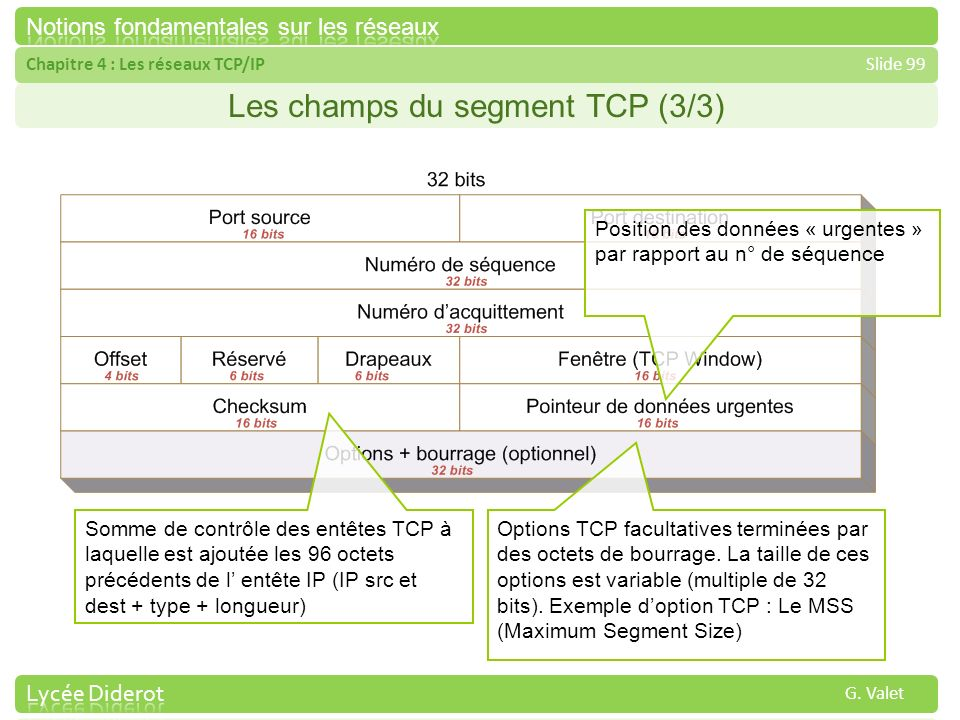 Chapitre 4 : Les réseaux TCP/IPSlide 99 G. Valet Les champs du segment TCP (3/3) Position des données « urgentes » par rapport au n° de séquence Somme