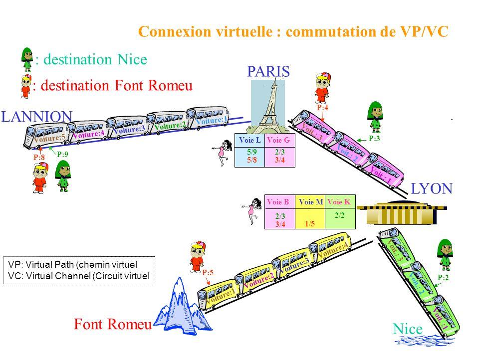 Voie LVoie G P:8 P:5 P:3 P:2 5/92/3 5/83/4 P:9 P:4 Voie MVoie KVoie B : destination Font Romeu : destination Nice Nice Font Romeu 2/2 2/3 1/5 3/4 PARIS LYON LANNION Connexion virtuelle : commutation de VP/VC VP: Virtual Path (chemin virtuel VC: Virtual Channel (Circuit virtuel