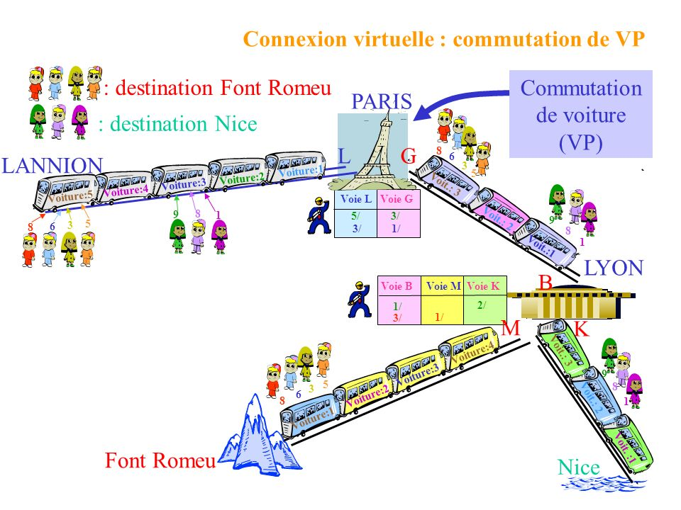 Voit.: 3 Voie LVoie G 5/3/ : destination Nice : destination Font Romeu Nice Font Romeu Voie MVoie KVoie B 2/ 1/ 3/ PARIS LYON LANNION Commutation de voiture (VP) Connexion virtuelle : commutation de VP 8 6 3 5 9 8 1 Voit.: 2 Voit.: 3 8 6 3 5 Voit.:1 9 8 1 3/1/ Voiture:1 Voiture:2 Voiture:3 Voiture:4 8 6 3 5 Voit.