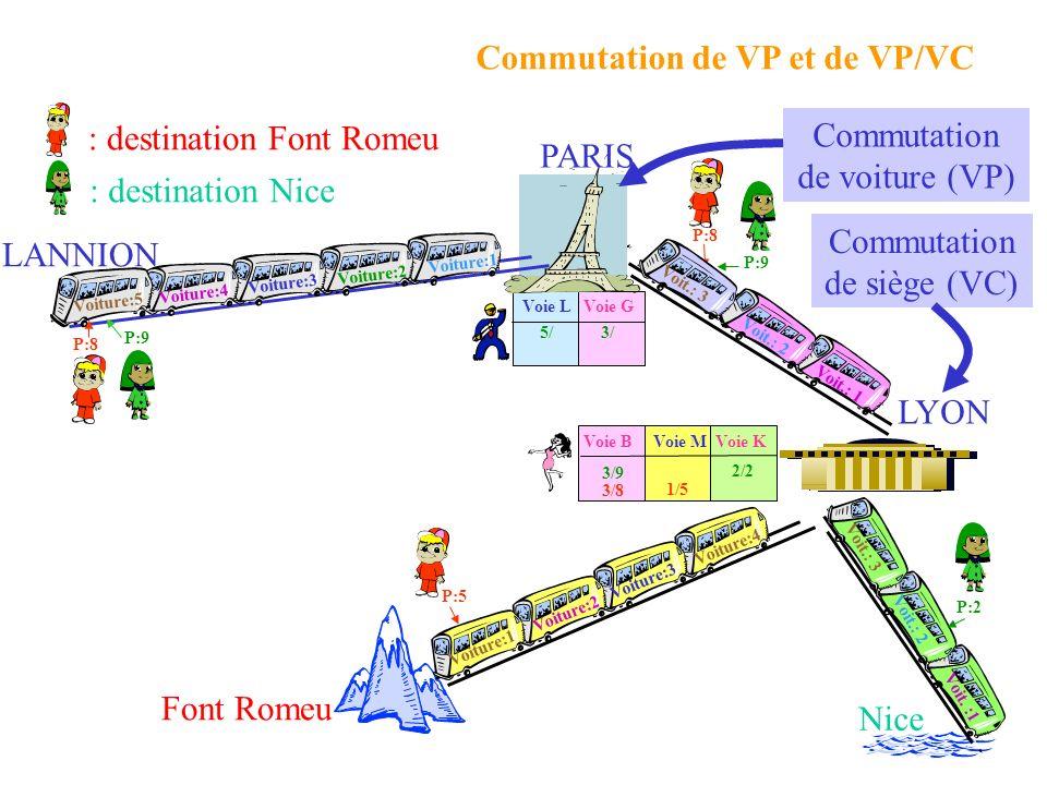 Voie LVoie G P:8 Voit.: 2 Voit.: 1 P:9 5/3/ P:9 P:8 : destination Nice : destination Font Romeu Nice Font Romeu P:5 P:2 Voie MVoie KVoie B 2/2 3/9 1/5 3/8 PARIS LYON LANNION Voit.: 3 Commutation de voiture (VP) Commutation de siège (VC) Commutation de VP et de VP/VC