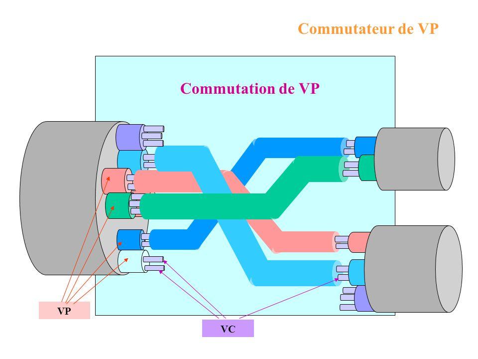 Commutation de VP Commutateur de VP VP VC