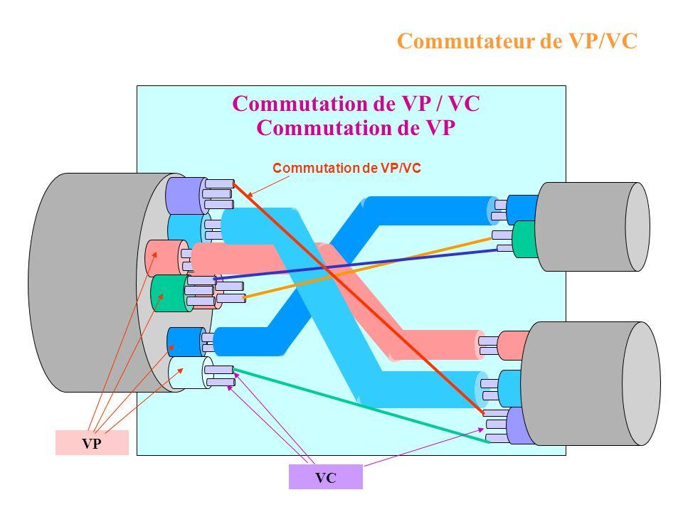 Commutation de VP / VC Commutation de VP Commutateur de VP/VC VP VC Commutation de VP/VC