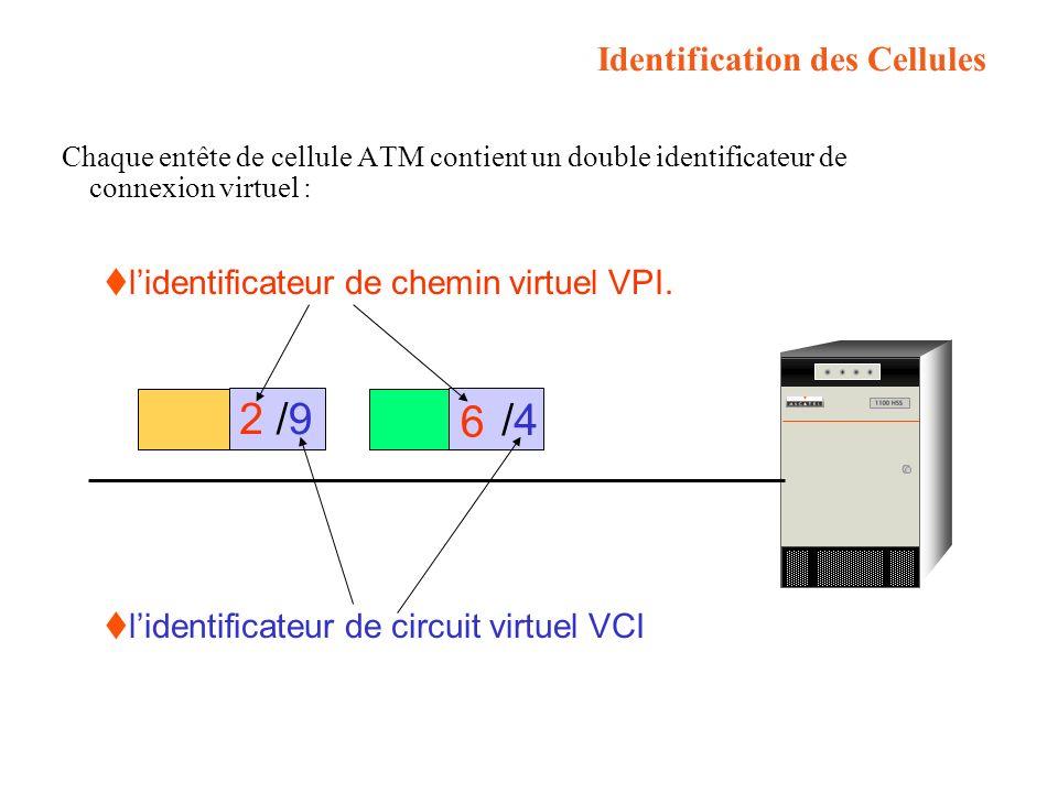 Chaque entête de cellule ATM contient un double identificateur de connexion virtuel : Identification des Cellules 2 6 /9/9 /4/4 lidentificateur de chemin virtuel VPI.