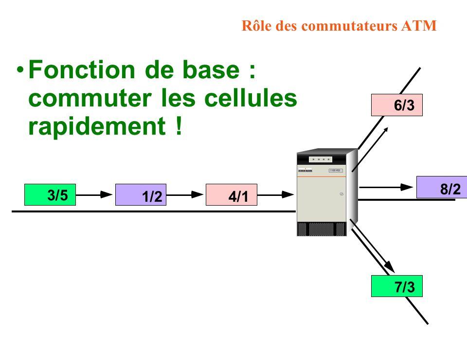 Rôle des commutateurs ATM 4/1 6/3 1/2 8/2 3/5 7/3 Fonction de base : commuter les cellules rapidement !
