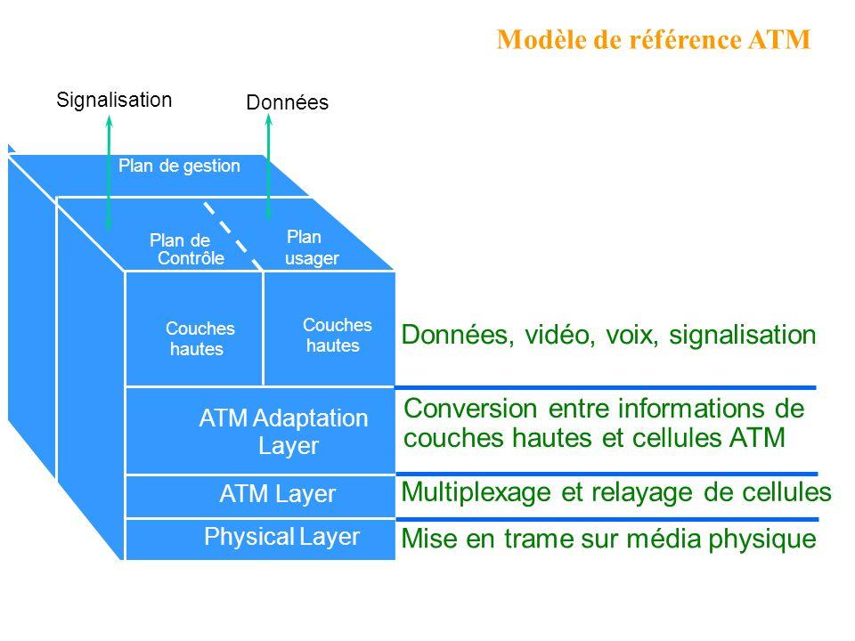 1 2 3 Commutation des cellules ATM Port VPI/VCI 1 1 2/92/9 6/46/4 2/92/9 Port 2 3 VPI/VCI 4/54/5 2/92/9 4/54/5 6/46/4 2/92/9