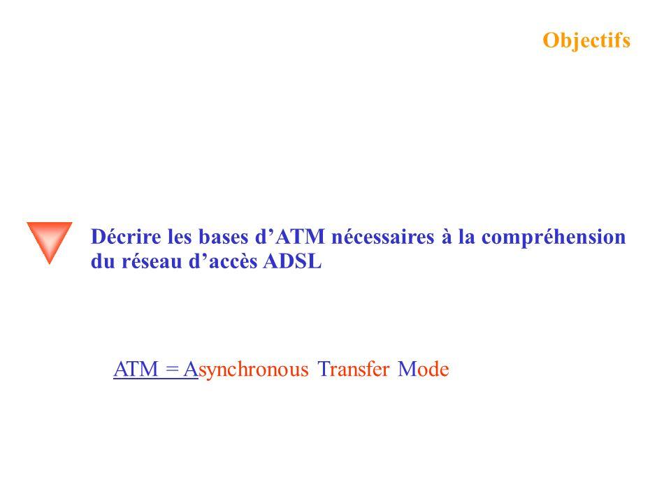Présentation ATM