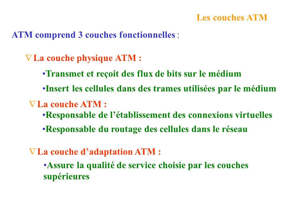 Modèle de référence ATM Signalisation Données Plan de Contrôle Plan usager Couches hautes ATM Adaptation Layer ATM Layer Physical Layer Plan de gestio