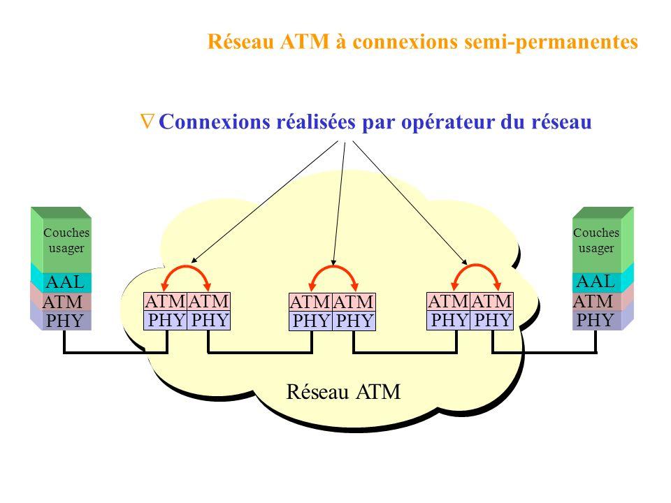 ATM comprend 3 couches fonctionnelles : Les couches ATM La couche physique ATM : Transmet et reçoit des flux de bits sur le médium Insert les cellules
