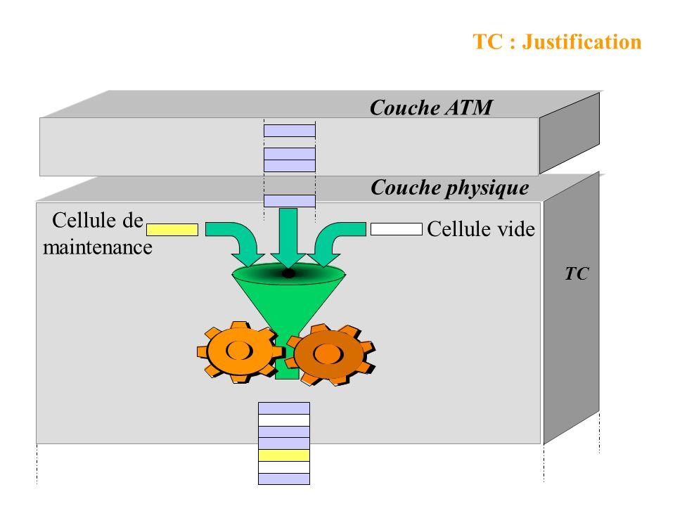 Transmission et réception de bits en fonction du type de support (optique, électrique) Transmission Convergence (TC) Justification (insertion extracti