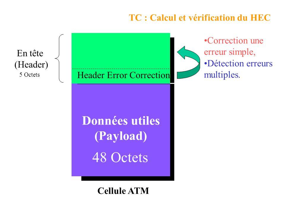 TC : Calcul et vérification du HEC 5 Bytes 48 Bytes 5 Octets En tête (Header) 48 Octets Données utiles (Payload) Header Error Correction Cellule ATM Correction une erreur simple, Détection erreurs multiples.