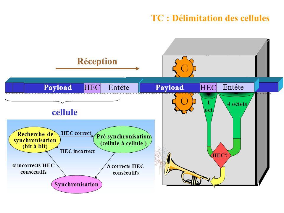TC : Calcul et vérification du HEC 5 Bytes 48 Bytes 5 Octets En tête (Header) 48 Octets Données utiles (Payload) Header Error Correction Cellule ATM C