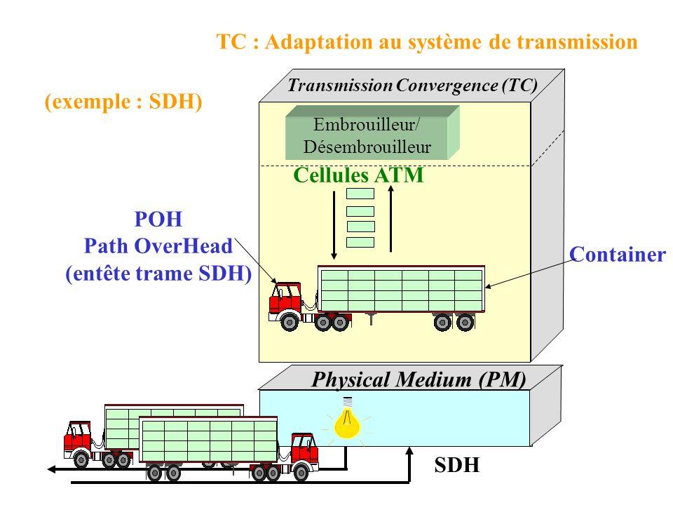 TC : Adaptation au système de transmission Trame SDH Container Physical Medium (PM) Transmission Convergence (TC) SDH Cellules ATM POH Path OverHead (entête trame SDH) Embrouilleur/ Désembrouilleur (exemple : SDH)