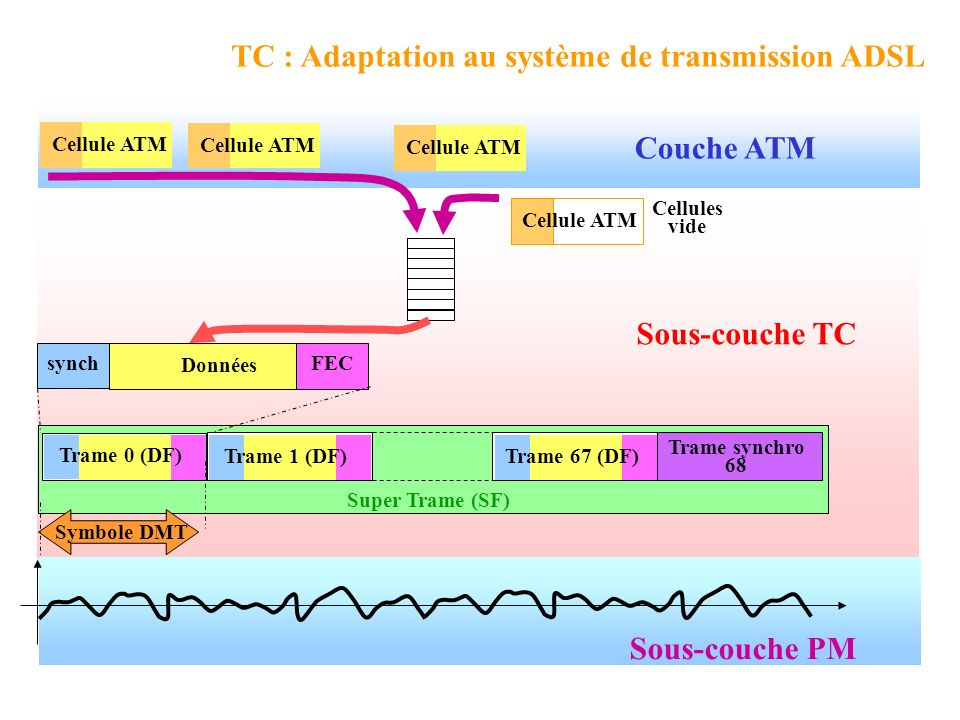 Couche ATM Sous-couche TC Super Trame (SF) synch FEC Trame 0 (DF) Trame synchro 68 Trame 1 (DF)Trame 67 (DF) Symbole DMT TC : Adaptation au système de transmission ADSL Cellule ATM Cellules vide Cellule ATM Données Sous-couche PM