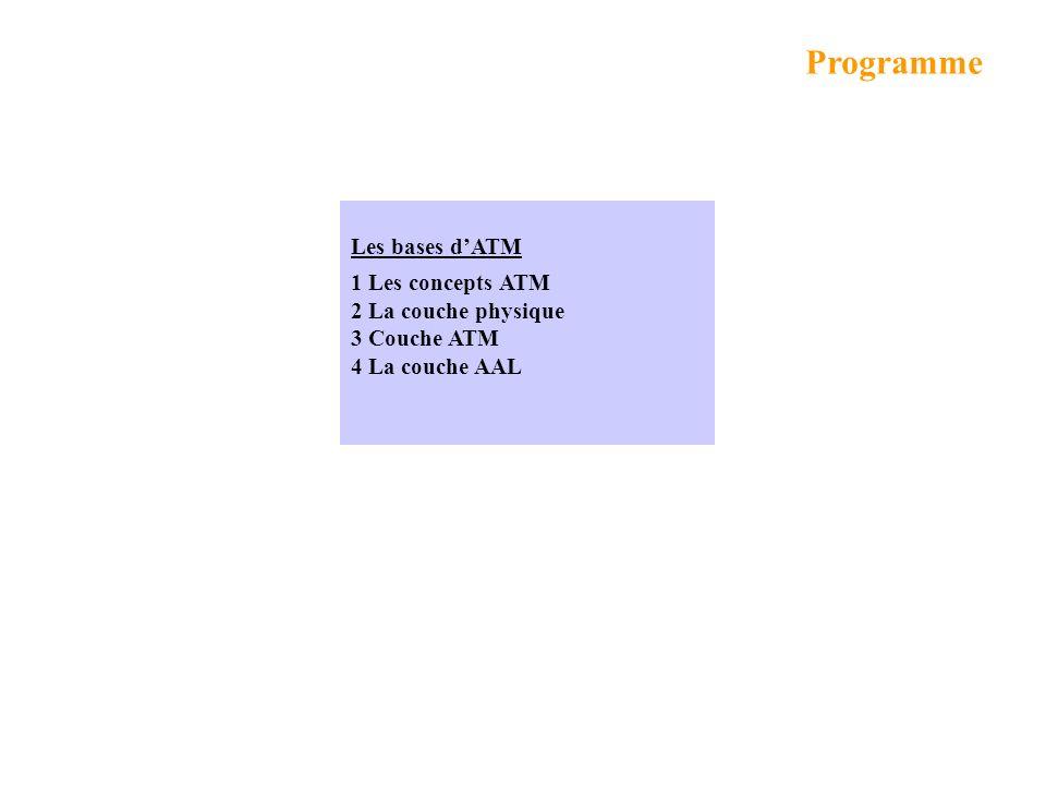 Décrire les bases dATM nécessaires à la compréhension du réseau daccès ADSL Objectifs ATM = Asynchronous Transfer Mode