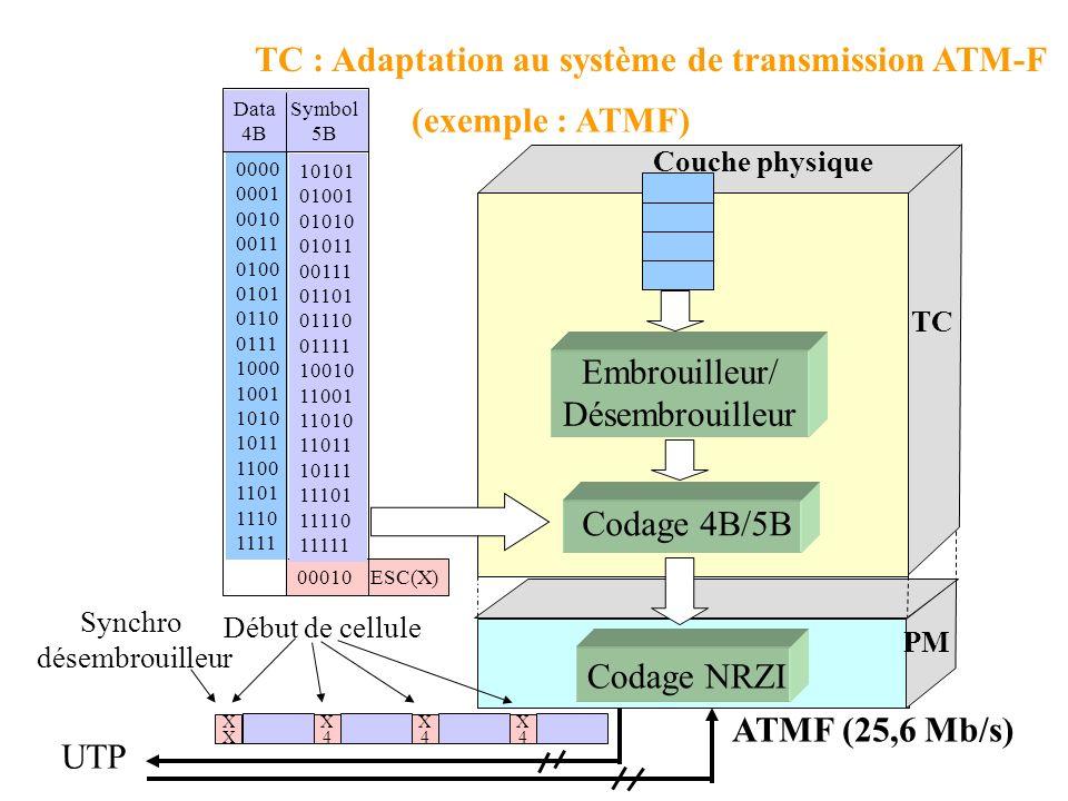 Couche ATM Sous-couche TC Super Trame (SF) synch FEC Trame 0 (DF) Trame synchro 68 Trame 1 (DF)Trame 67 (DF) Symbole DMT TC : Adaptation au système de