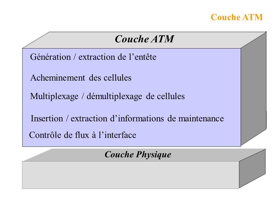 Couche ATM Multiplexage / démultiplexage de cellules Acheminement des cellules Génération / extraction de lentête Contrôle de flux à linterface Insertion / extraction dinformations de maintenance Couche Physique