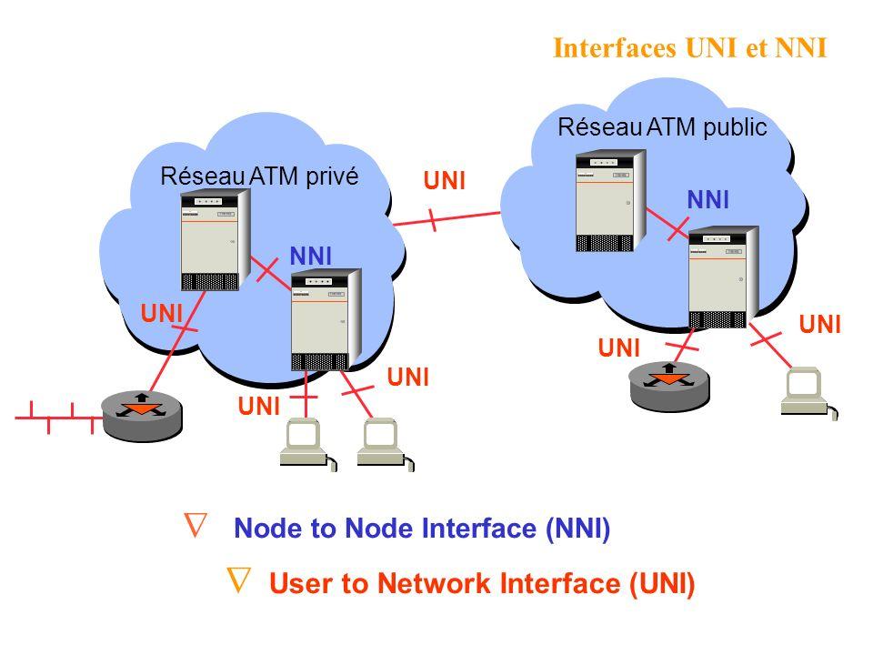 Réseau ATM privé Réseau ATM public UNI User to Network Interface (UNI) NNI Node to Node Interface (NNI) Interfaces UNI et NNI