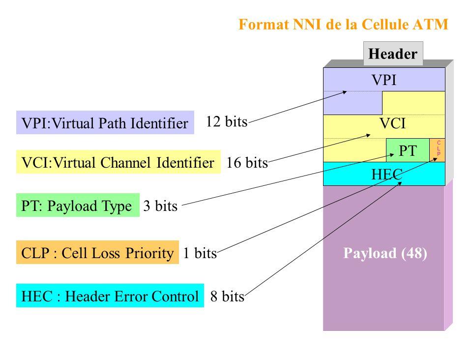 Payload (48) Format NNI de la Cellule ATM VPI VPI:Virtual Path Identifier 12 bits VCI VCI:Virtual Channel Identifier16 bits PT PT: Payload Type3 bits CLPCLP CLP : Cell Loss Priority1 bits HEC HEC : Header Error Control8 bits Header