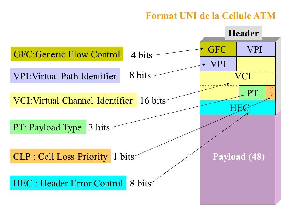 Payload (48) Format UNI de la Cellule ATM Header VCI VCI:Virtual Channel Identifier16 bits PT PT: Payload Type3 bits CLPCLP CLP : Cell Loss Priority1 bits HEC HEC : Header Error Control8 bits VPI VPI:Virtual Path Identifier 8 bits GFC GFC:Generic Flow Control 4 bits