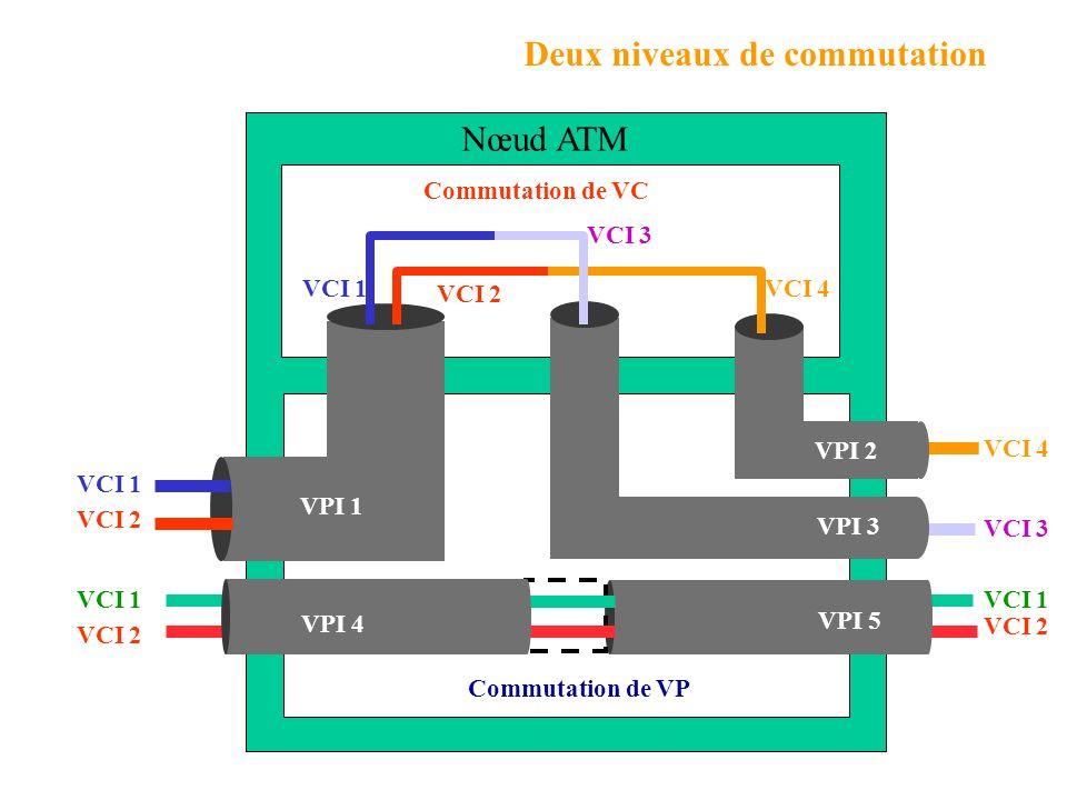 Deux niveaux de commutation VCI 1 VCI 2 Commutation de VP VCI 1 VCI 2 Commutation de VC VCI 1 VCI 2 VPI 1 VPI 2 VCI 4 VPI 3 VCI 3 VCI 2 VCI 4 Nœud ATM VPI 5 VPI 4 VCI 1 VCI 3