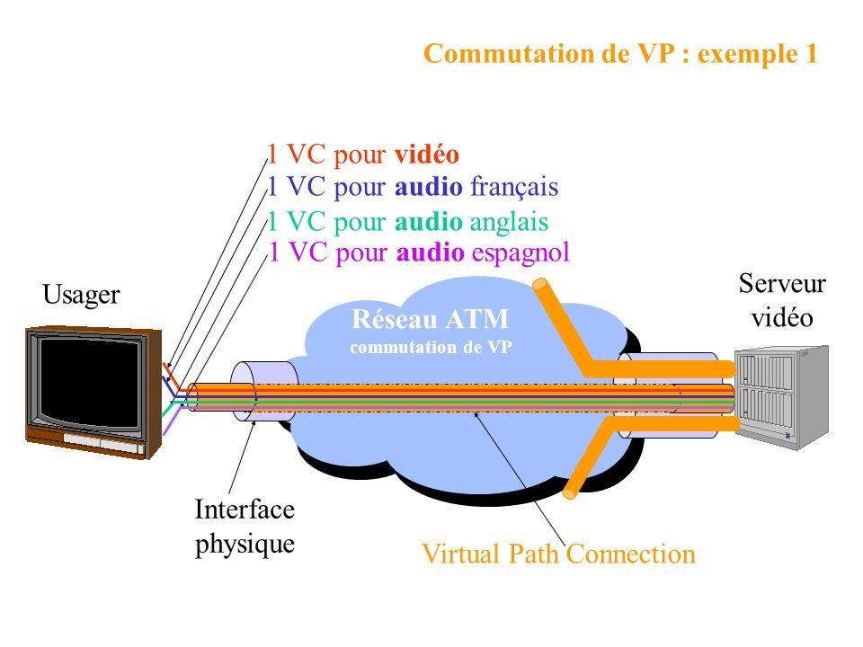 Virtual Path Connection 1 VC pour vidéo 1 VC pour audio espagnol 1 VC pour audio anglais 1 VC pour audio français Réseau ATM commutation de VP Interface physique Serveur vidéo Usager Commutation de VP : exemple 1