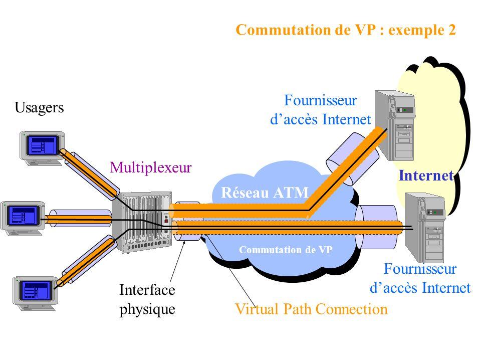 Réseau ATM Virtual Path Connection Interface physique Fournisseur daccès Internet Usagers Commutation de VP : exemple 2 Multiplexeur Fournisseur daccès Internet Internet Commutation de VP