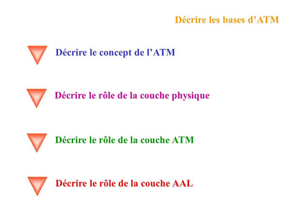 Décrire le concept de lATM Décrire le rôle de la couche physique Décrire le rôle de la couche ATM Décrire les bases dATM Décrire le rôle de la couche AAL