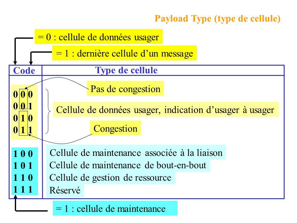 Payload Type (type de cellule) Type de cellule Cellule de données usager, indication dusager à usager Cellule de maintenance associée à la liaison Cellule de maintenance de bout-en-bout Cellule de gestion de ressource Réservé = 0 : cellule de données usager = 1 : cellule de maintenance Pas de congestion Congestion Code 0 0 0 0 0 1 0 1 0 0 1 1 1 0 0 1 0 1 1 1 0 1 1 1 = 1 : dernière cellule dun message