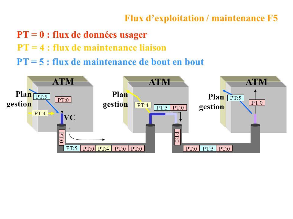 ATM PT:0 PT:4 Plan gestion PT:4 Plan gestion PT:5 PT:0 Flux dexploitation / maintenance F5 Plan gestion PT:4 PT = 4 : flux de maintenance liaison VC PT:5 PT = 5 : flux de maintenance de bout en bout PT = 0 : flux de données usager