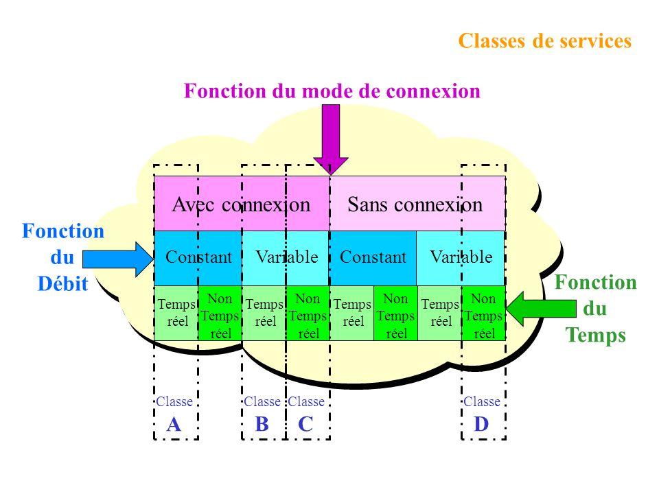 L ATM Forum a défini un ensemble de paramètres QoS. LATM Forum a défini un certain nombre de Classes de Services. Paramètres de service Certains param