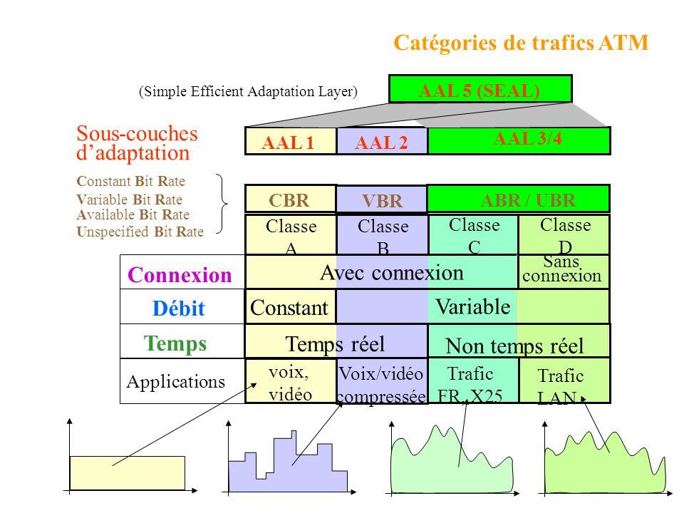 Classes de services Avec connexionSans connexion Fonction du mode de connexion ConstantVariableConstantVariable Fonction du Débit Non Temps réel Temps